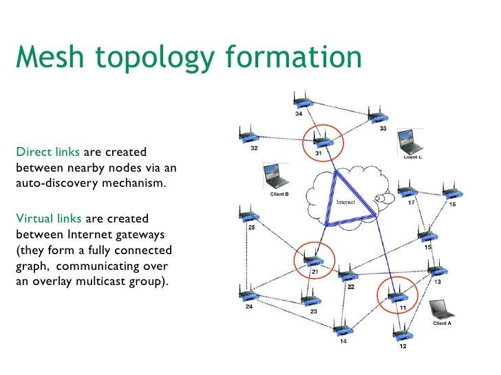 thesis on wireless mesh networks Wireless mesh networks (wmn) is a new promising wireless technology which uses already available hardware and software components this thesis proposes a routing algorithm for.