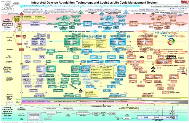 OSD AT&L Defense Acquisition Process Chart
