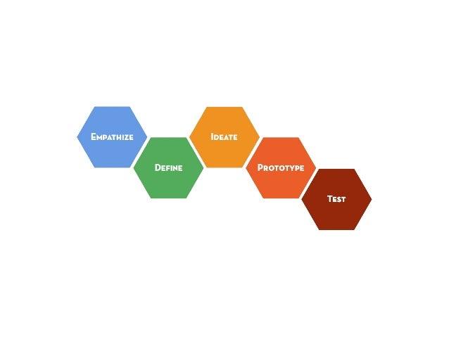 mindful of process: focus vs. flare  empathize  test  define ideate  prototype