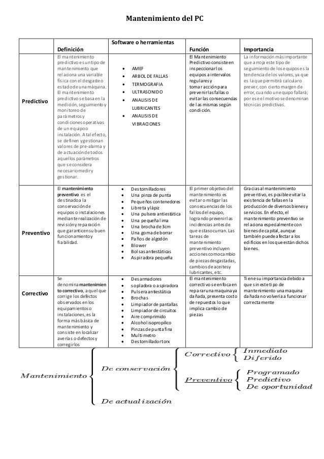 Cuadro comparativo de los tipos de mantenimiento for Tipos de cuadros