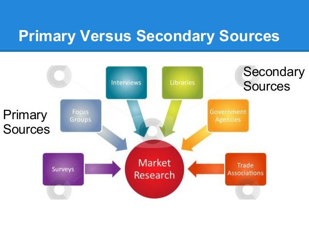 secondary marketing research