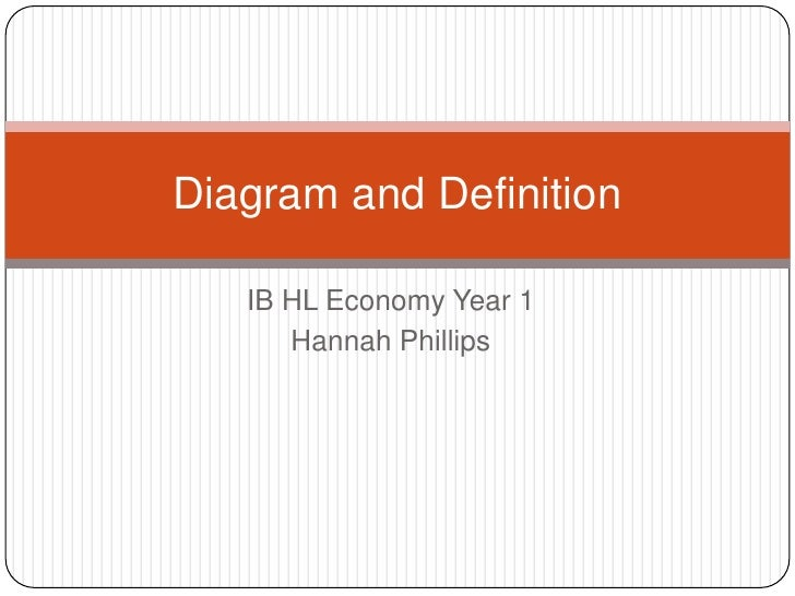 Definitions and diagrams