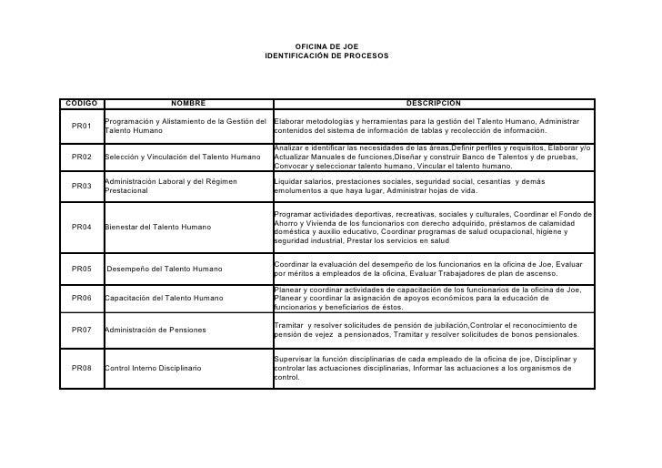 OFICINA DE JOE                                                       IDENTIFICACIÓN DE PROCESOS     CÓDIGO                ...