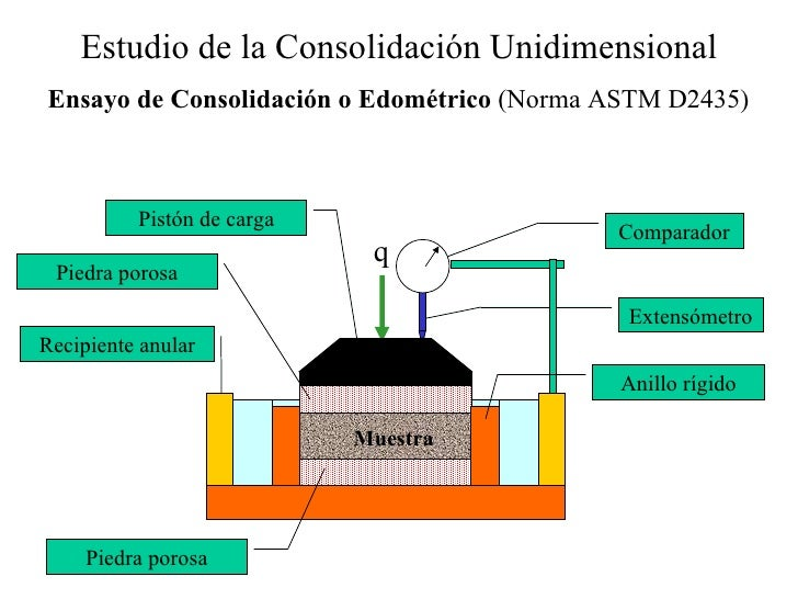 Deformacion de suelos for Consolidacion de suelos