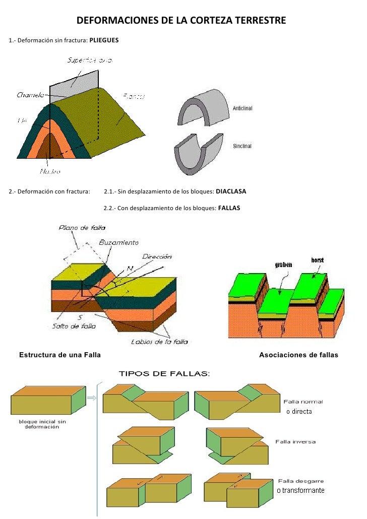 Deformaciones de la corteza terrestre