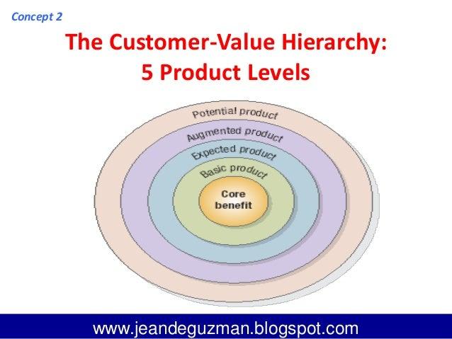 value of leadership essay