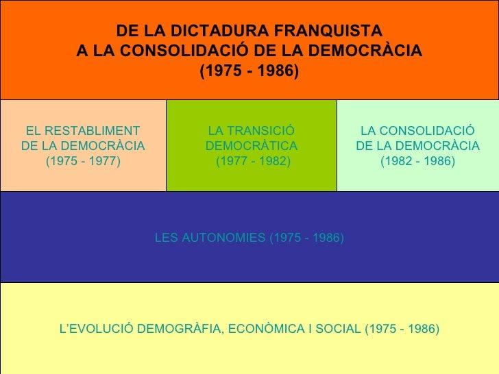 De la dictadura a la democràcia