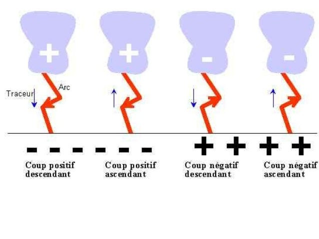image.slidesharecdn.com/delafoudrelarclectrique-140601091000-phpapp02/95/de-la-foudre-larc-lectrique-6-638.jpg?cb=1401613831