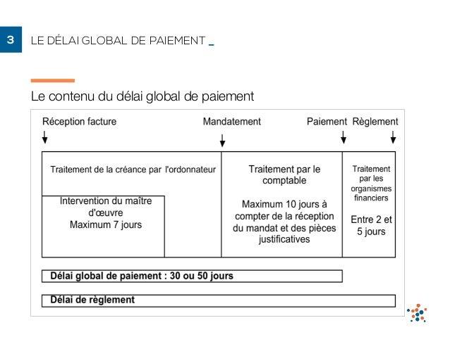 Le d lai global de paiement dgp dans les march s publics - Paiement dans 3 mois cb ...