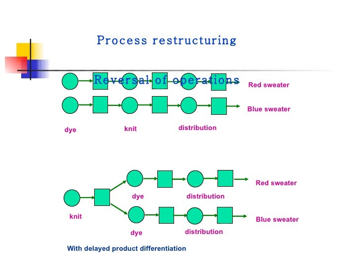delayed differentiation postponement 2008-6-25 analysis of postponement strategies in supply chains  known as delayed differentiation,  a marketing system is the postponement of differentiation.