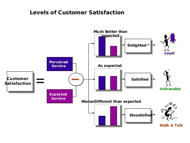 expectations of foreign customer Start studying foundations final 3,4, & 15 learn products that meet us consumer expectations b) outsourcing their customer service to foreign call.