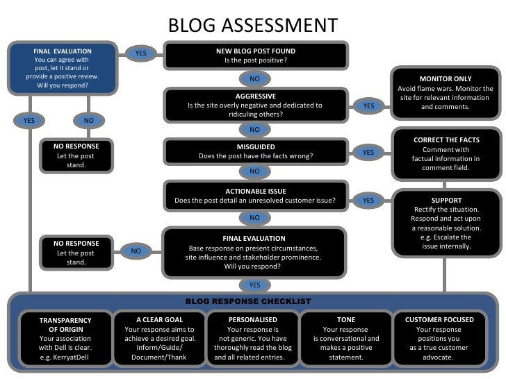 BLOG ASSESSMENT<br />NEW BLOG POST FOUND<br />Is the post positive?<br />FINAL  EVALUATION<br />You can agree with <br />p...