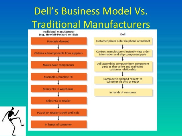 dell using e commerce for success E-commerce e-commerce  in asia: challenges  and opportunities   ebay and expedia have yet to find in asia the kind of success that they have enjoyed in.
