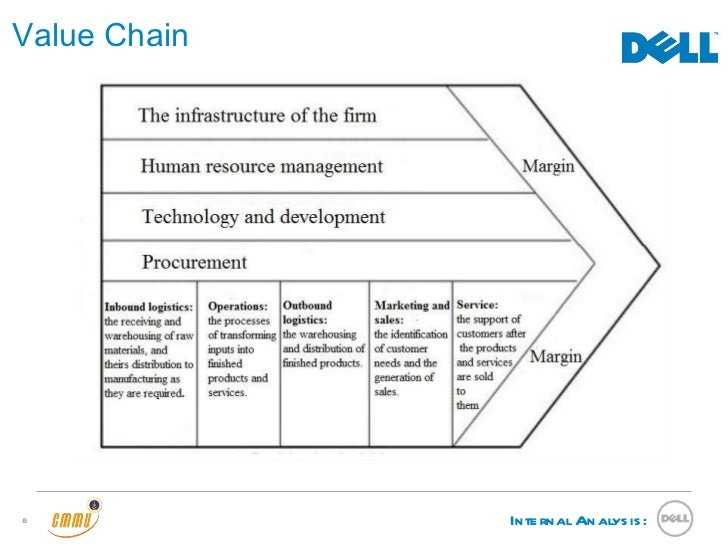 value chain analysis of dell Sustainable value chain analysis: a case study of south australian wine professor andrew fearne, 14 th adelaide thinker in residence dr claudine soosay, university of.