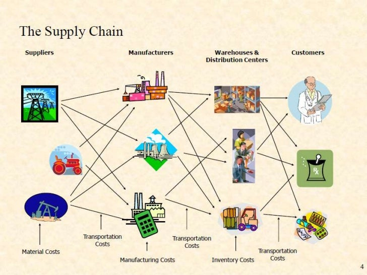 supply chain management case study questions Global supply chain management worldwide student self-administered case study learning objectives: whirlpool cleans up its supply chain.