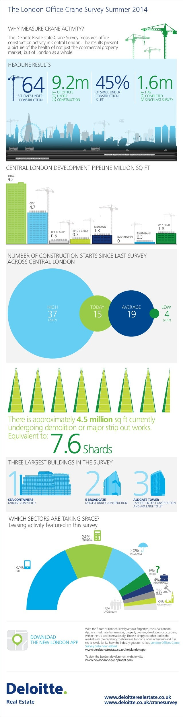 The Deloitte London Office Crane Survey: Summer 2014