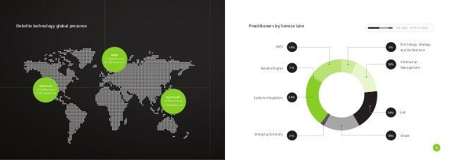 Deloitte Digital Marketing