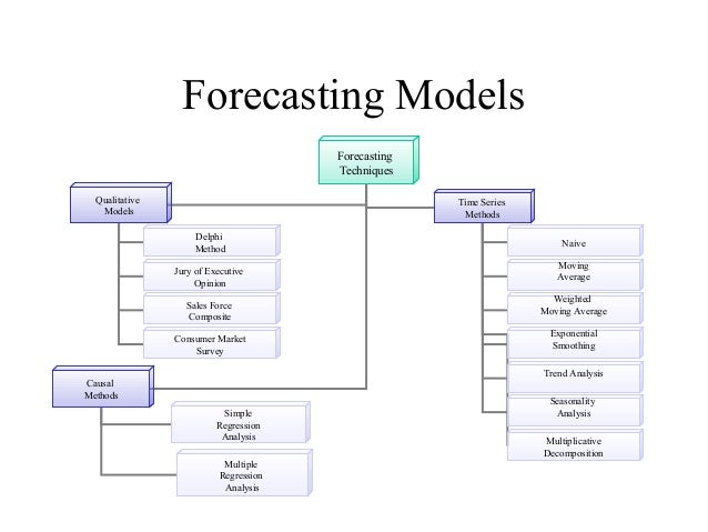 forecasting regression analysis and exponential smoothing This paper presents a forecasting technique which attempts to combine the  advantages of both time series analysis and multiple regression.