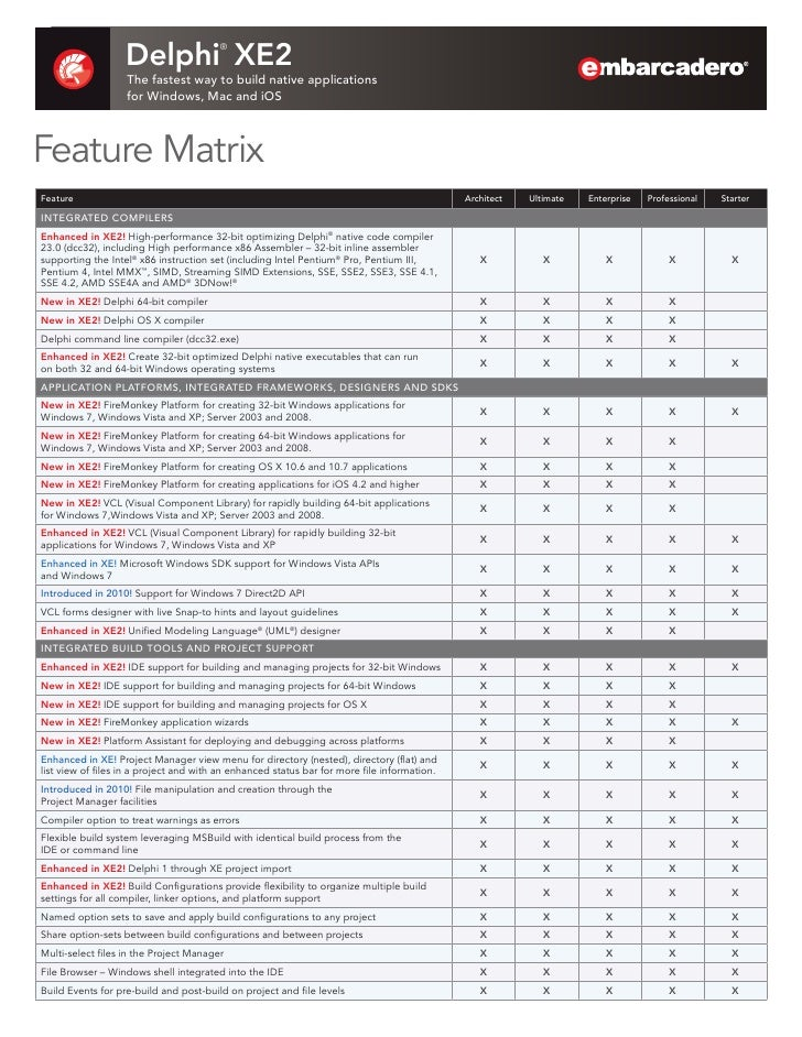 Delphi XE2 Feature Matrix