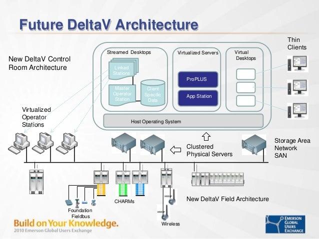 Deltav virtualization for Delta v architecture