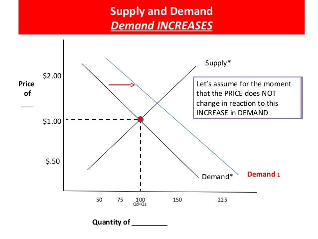 econ supply and demand and fewer