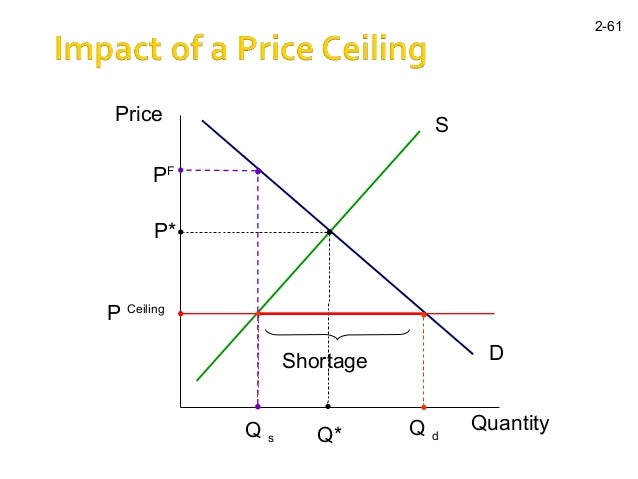 price floors and price ceilings How does quantity demanded react to artificial constraints on price.