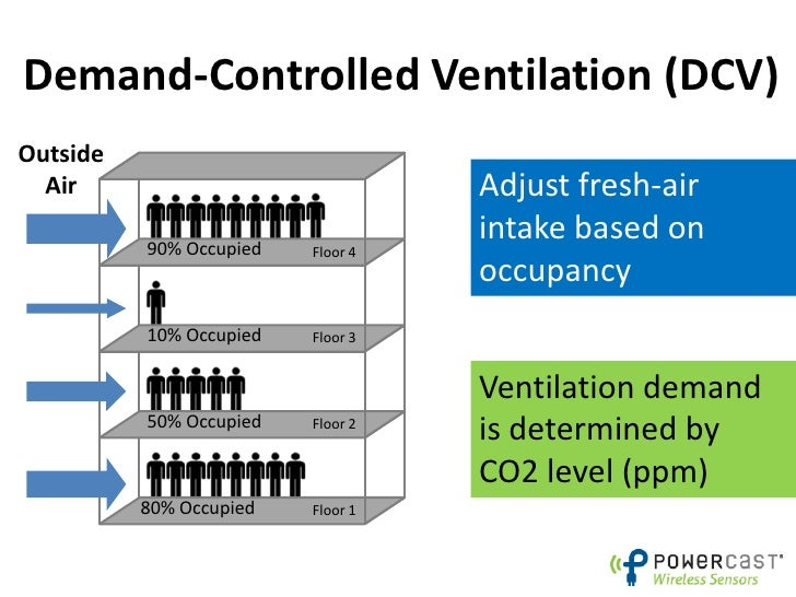 Demand Controlled Ventilation And Energy Savings