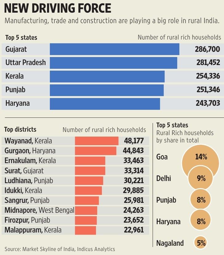 NEW DRIVING FORCE Manufacturing, trade and construction are playing a big role in rural India.  Top 5 states              ...
