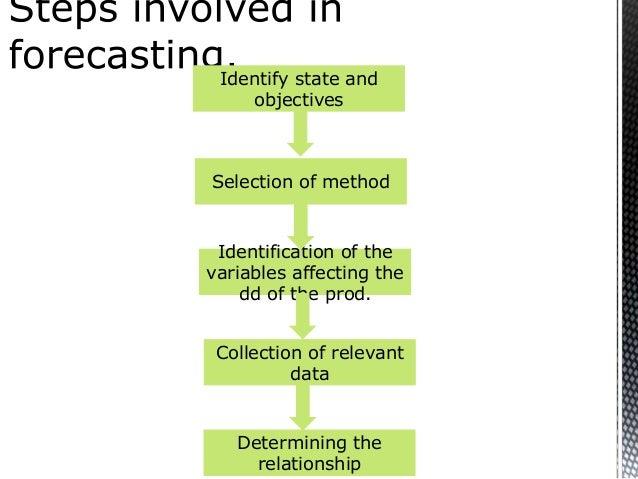 Demand Forecasting Examples Methods of Demand Forecasting