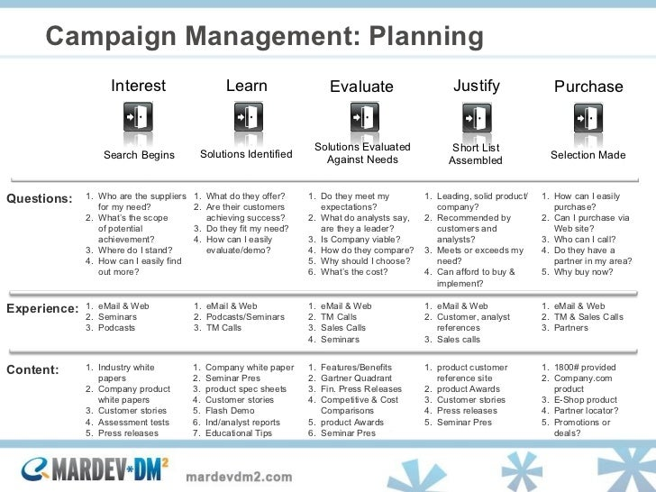 Demand generation best practices lessons learned for Demand generation plan template