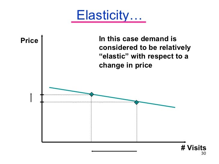 price elasticity of demand and health The effects of price on alcohol consumption and alcohol -related  in price or new information about the health  price elasticity of demand:.