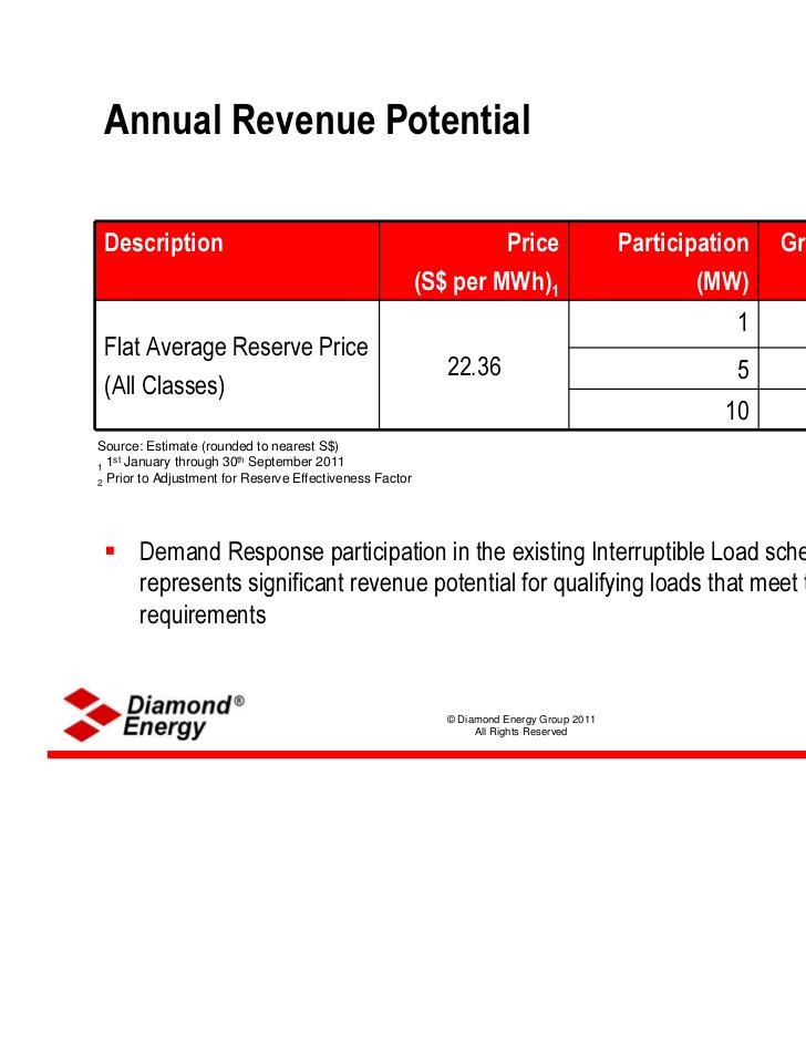 Demand Response Electricity Markets Dallon Kay Diamond Energy Group 2�