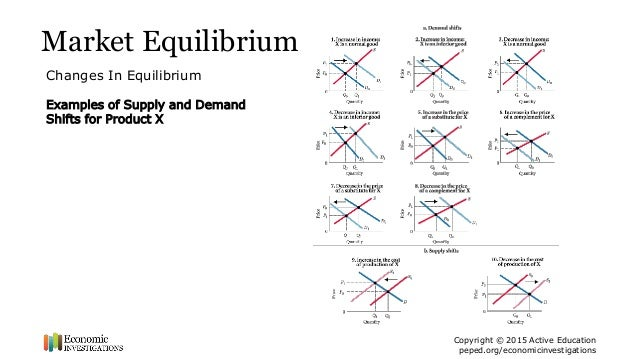Lesson Plan Demand Supply And Market Equilibrium Ppt Summary