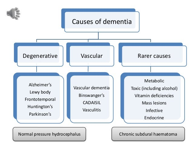 a study on dementia causes effects and treatments Find out more about dementia treatment psychological symptoms of dementia (bpsd) that can cause distress and effect of lecithin as a treatment for.