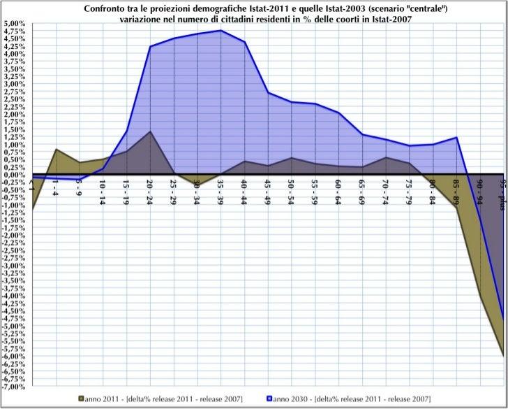 Confronto tra le proiezioni demografiche base 2011 e  quelle base 2007 - Grafico 2