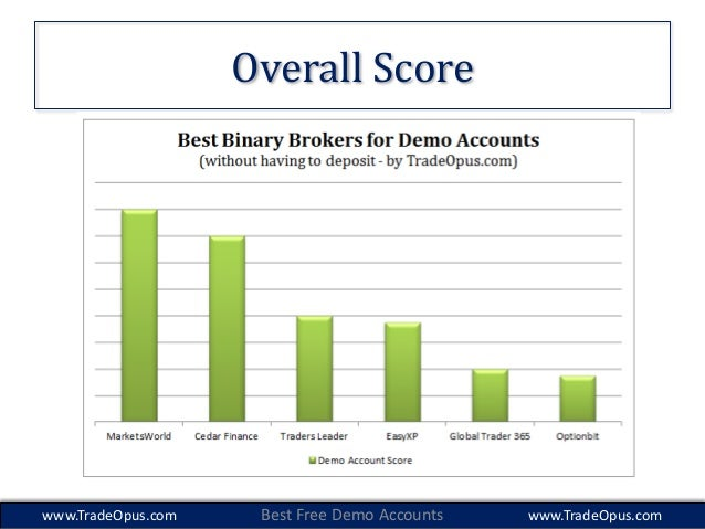 Binary option brokers demo accounts