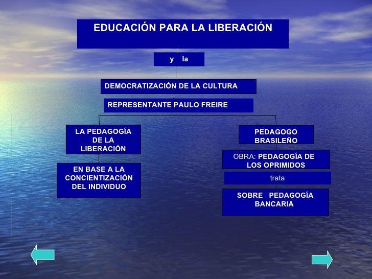EDUCACIÓN   PARA LA LIBERACIÓN DEMOCRATIZACIÓN DE LA CULTURA LA PEDAGOGÍA DE LA LIBERACIÓN PEDAGOGO BRASILEÑO OBRA:  PEDAG...