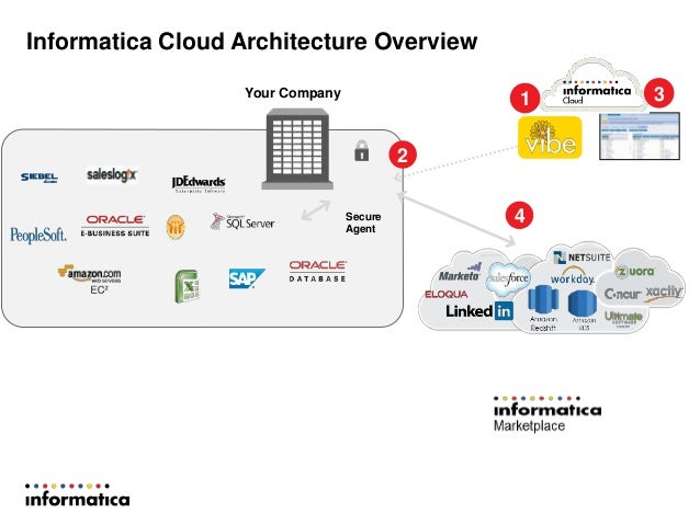 Democratizing data with sap and salesforce1 integration for Informatica 9 5 architecture