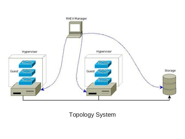 Topology System