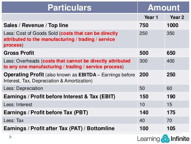 what is a profit loss statement