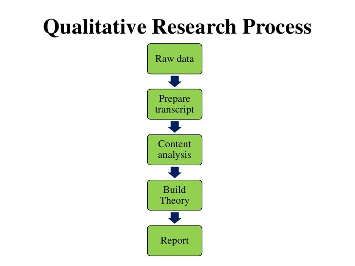 Qualitative research vs quantitative