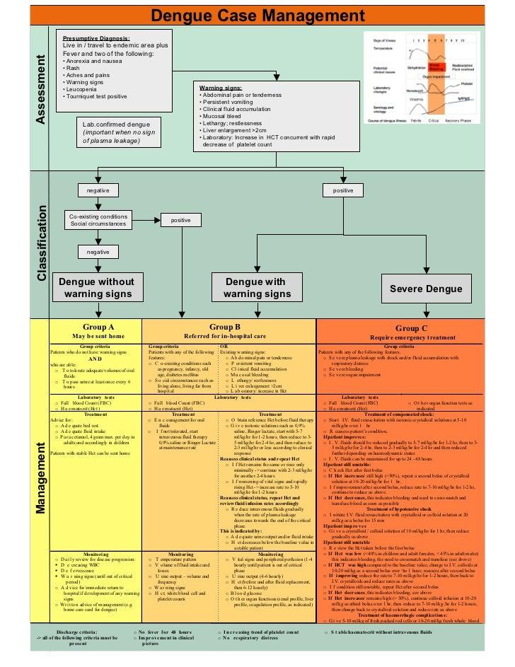 Dengue Case Management                        Presumptive Diagnosis:                        Live in / travel to endemic ar...