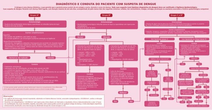 Dengue manejo clinico