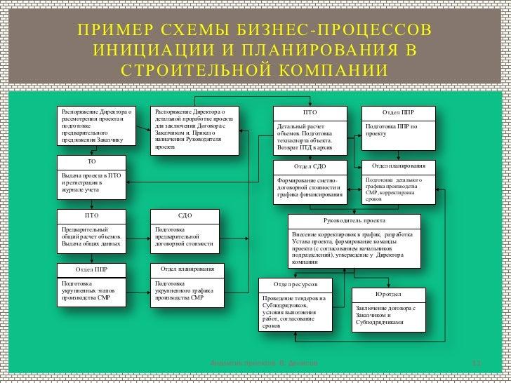 ПРИМЕР СХЕМЫ БИЗНЕС -ПРОЦЕССОВ