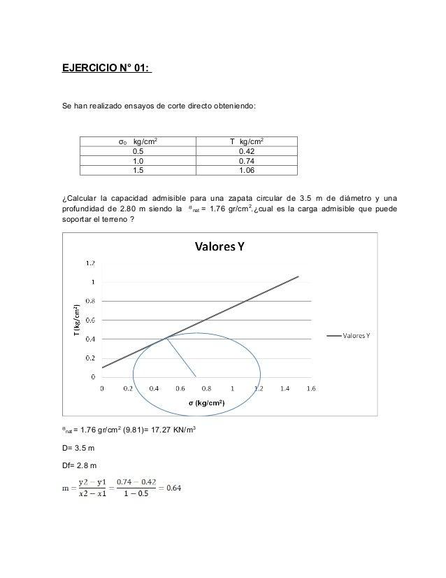 EJERCICIO N° 01:Se han realizado ensayos de corte directo obteniendo:                σ0 kg/cm2                    T kg/cm2...