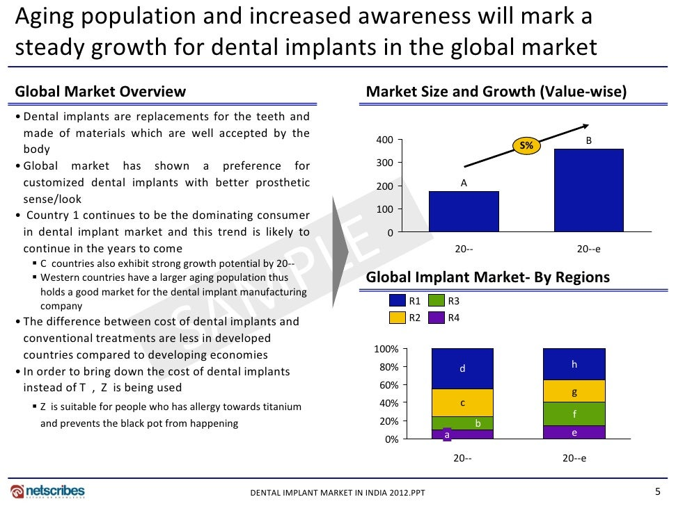 Market Research Report Dental Implant Market In India 2012
