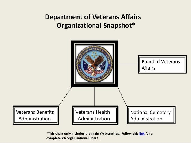 Department of Veterans Affairs               Organizational Snapshot*                                                     ...