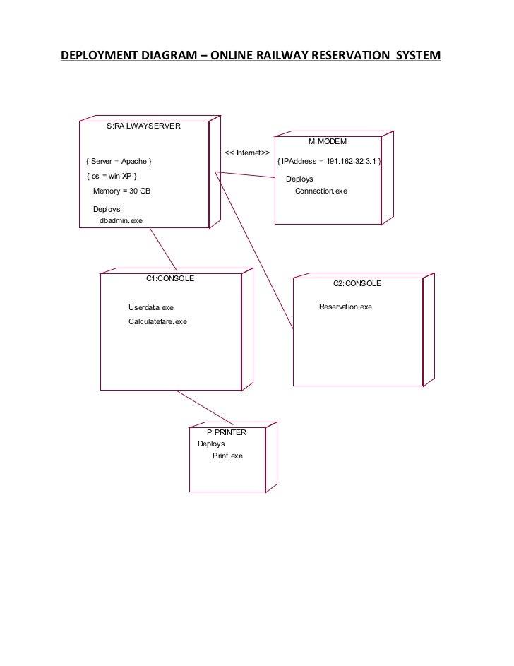 Deployment Diagram Railway Reservation System