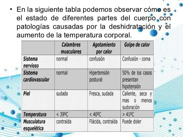<ul><li>En la siguiente tabla podemos observar cómo es el estado de diferentes partes del cuerpo con patologías causadas p...