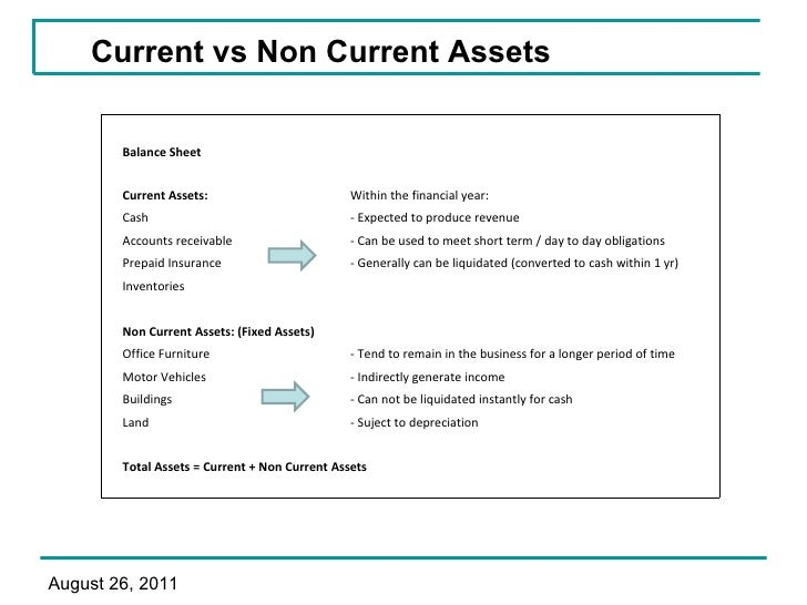 current and non current assets order liquidity Current and noncurrent assets paper 4 fixed assets office equipment office furniture the order of liquidity not only makes the balance sheet easy to understand and evaluate, but it also gives valuable information to the creditors and shareholders about the financial health of the company.